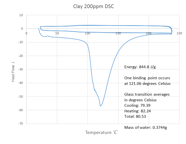 Image:200ppm clay dsc.png