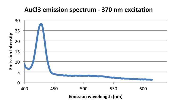 20160922 mrh AuCl3 fluorescenceemission.png