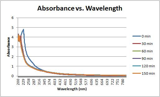 Absorbance vs wavelength 8-31-11.jpg