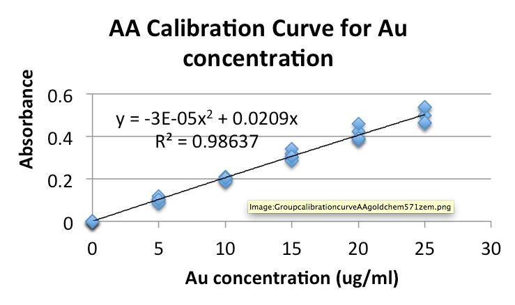 Kalivas Eleni group calibration data.png