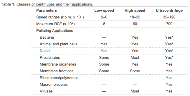File:Lidstrom centrifugation speeds for applications.png