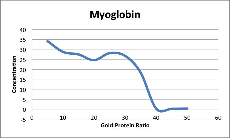 File:MyoglobinAuNP AA.png