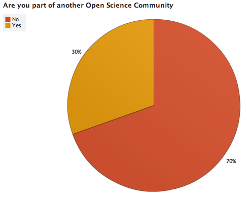File:OWW Survey Results 1 7.png