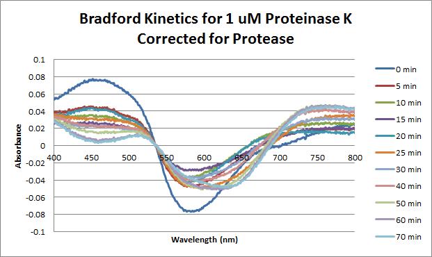 Proteinase K Bradford 2 1 uM.png