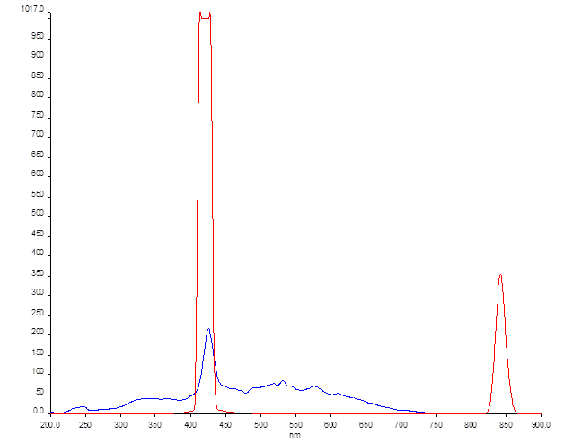 File:12-06-19 fluorescence of PPF-20 in DMF full spectrum ex 425 nm.png