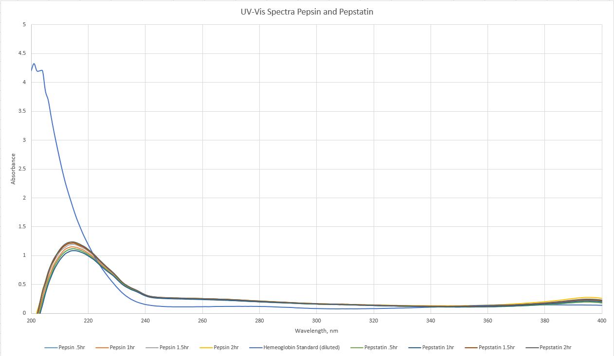 9.24.13 cmj UVVIS pepsinpepstatin.png