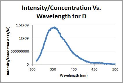Intensity over concentration vs wavelength d 10-5-11.jpg