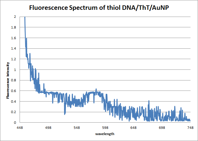 Image:Fluorescence_Spec_Pic.png