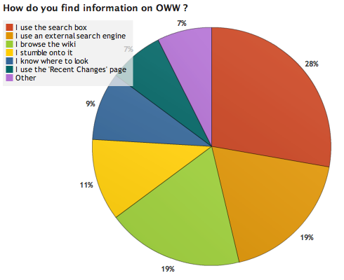 File:OWW Survey Results 2 2.png