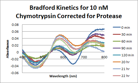 Image:Chymotrypsin_Bradford_10nM_Corrected.png