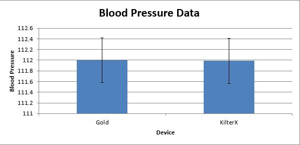 KilterXBloodPressureGraph.jpg