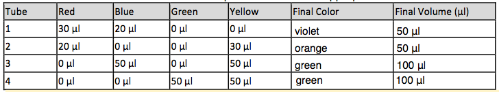 File:Lab B Table.png