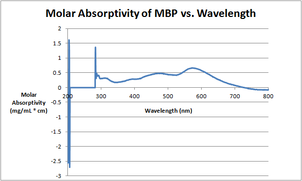 File:Molar Absorptivity of MBP vs. Wavelength Sept 14.png