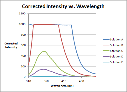 Image:October 5 Corrected Intensity of MBP vs. Wavelength.png