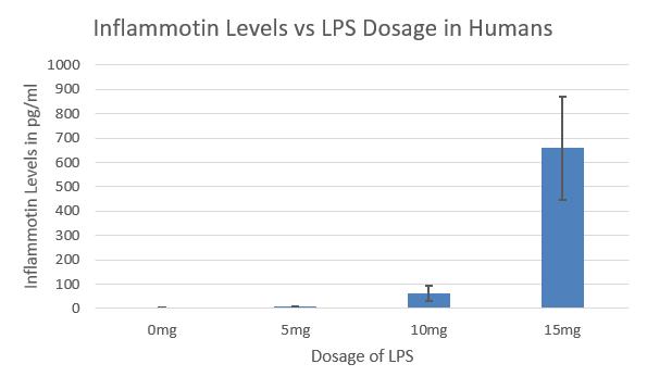 File:Actual lab 2 graph.png