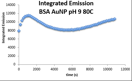 BSA Fluor pH9 integratedemissions.PNG