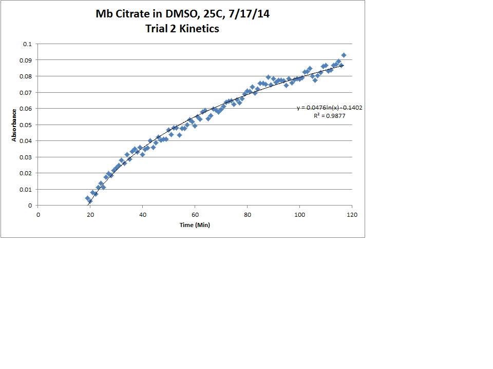 Image:Mb_Citrate_OPD_H2O2_DMSO_Trial2_Kinetics_LogReg_Chart.png