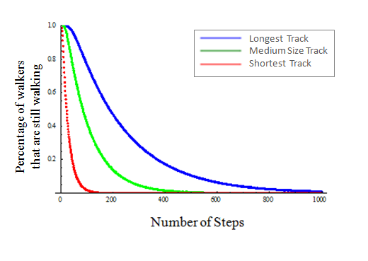 Figure 6. A plot of the percentage of walkers that are still walking on the origami versus number of steps taken.