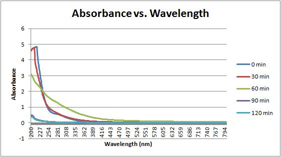 File:Water absorbance vs wavelength 9-7-11.jpg