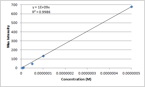Image:12-06-27 fluorescein calibration curve.png