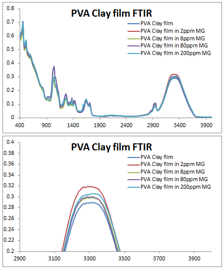 File:2014 0905 PVA Clay film FTIR.PNG