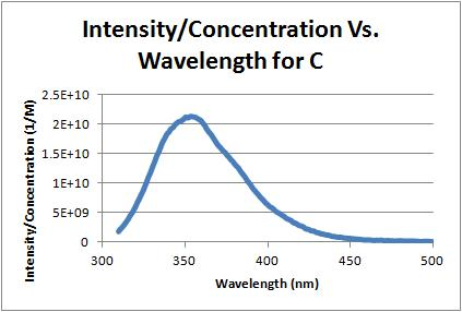 Intensity over concentration vs wavelength c 10-5-11.jpg
