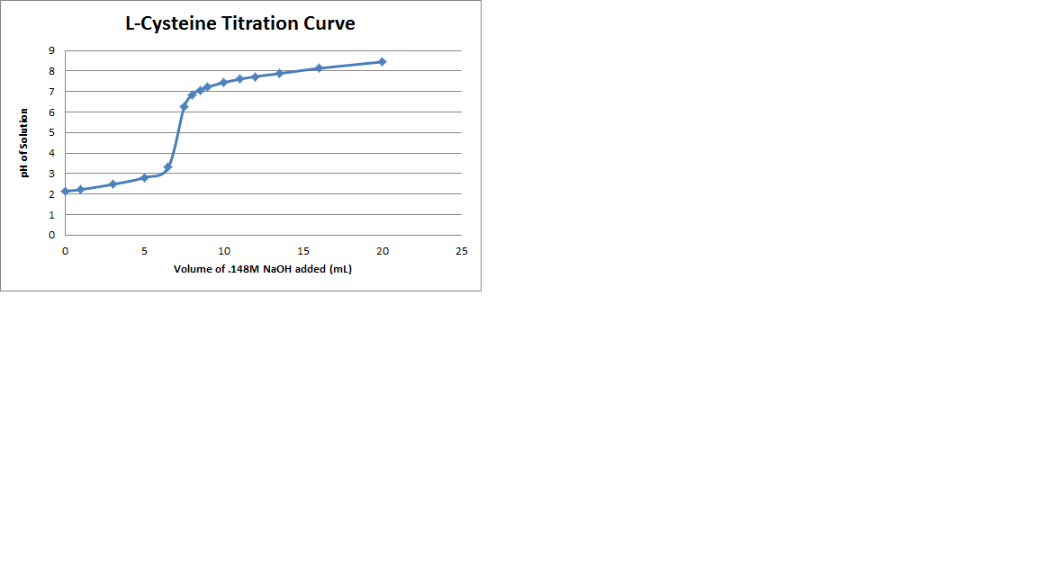 Image:L_Cysteine_Titration_Curve.png
