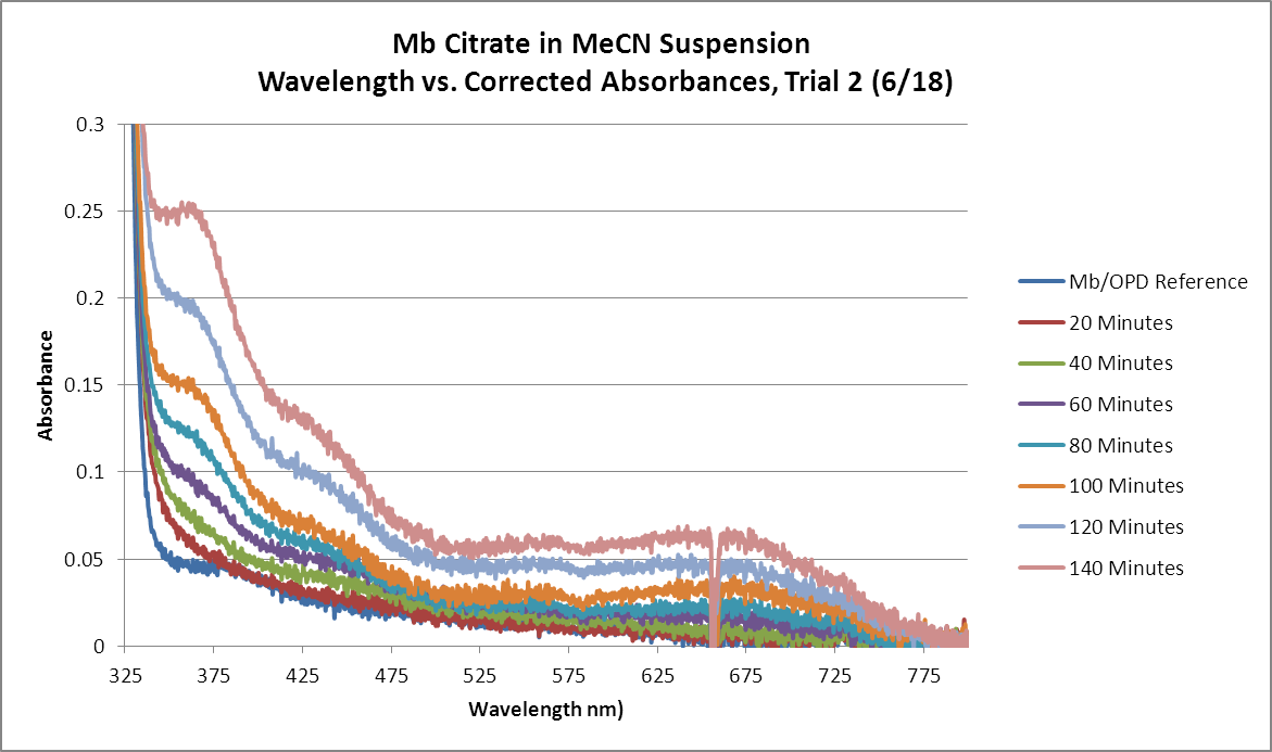 Image:Mb_Citrate_OPD_H2O2_MeCN_GRAPH_Trial2.png