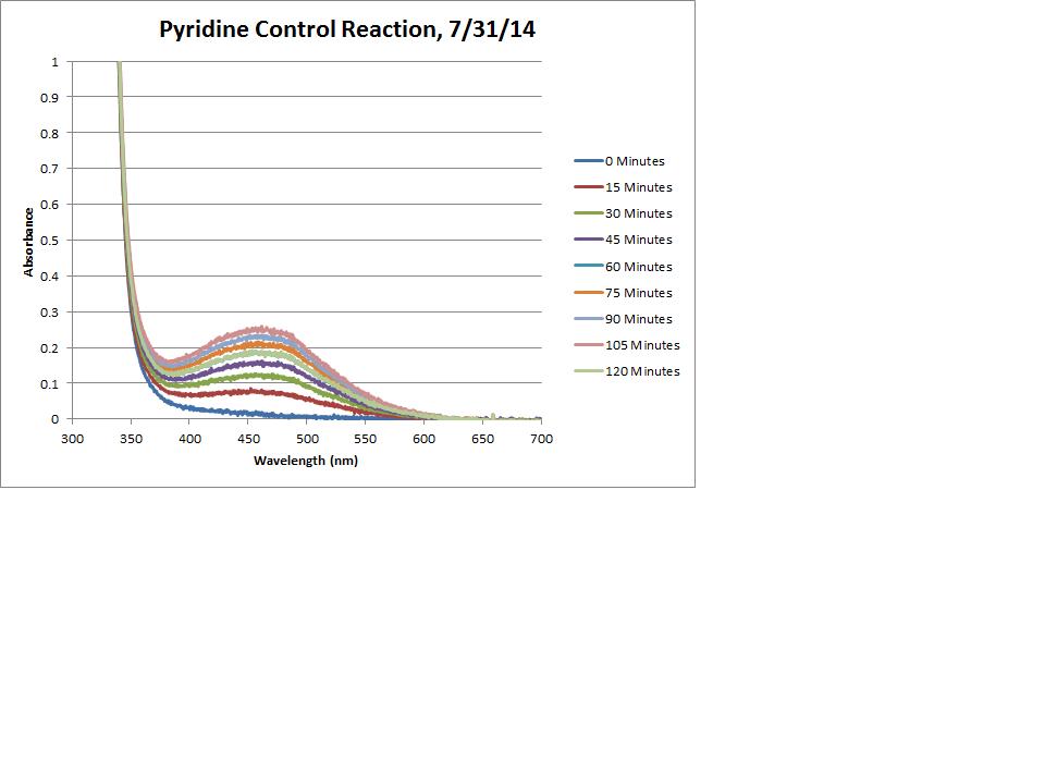 Pyridine Control Reaction Chart.png