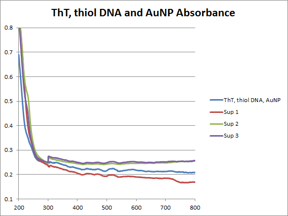 Image:Thiol-DNA ThT AuNP absorbance.png