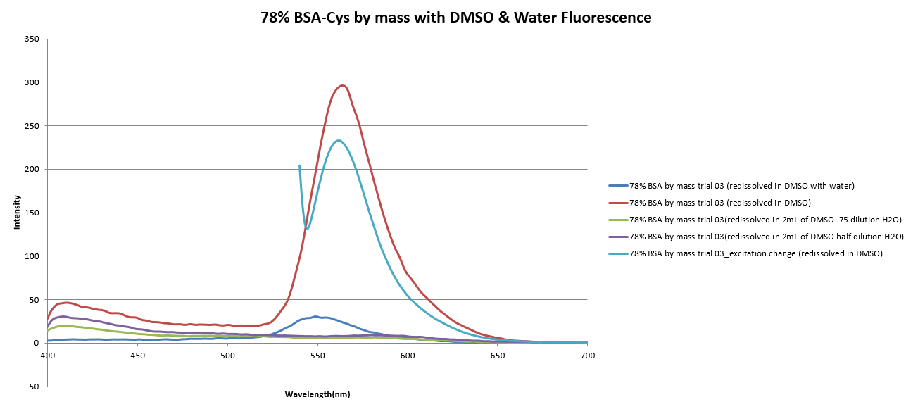 Image:78%BSA-CYS3_fluorescence.png