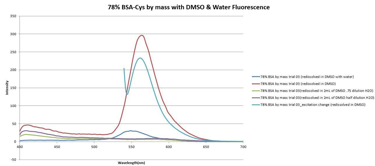 78%BSA-CYS3 fluorescence.png
