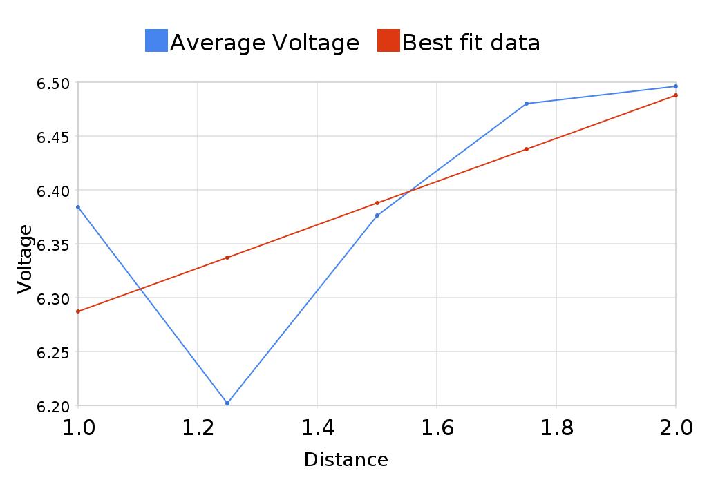 Average voltage Vs best fit line.png