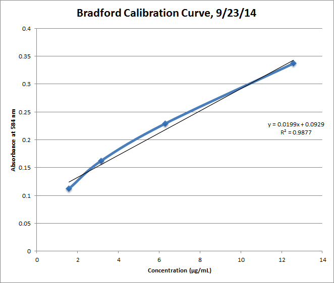 Bradford Analysis Take 2 Corrected Curve.png