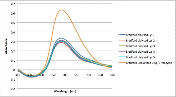 File:Bradford analysis 081014.png