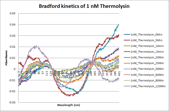 Bradford kinetics 1nM thermolysin.png