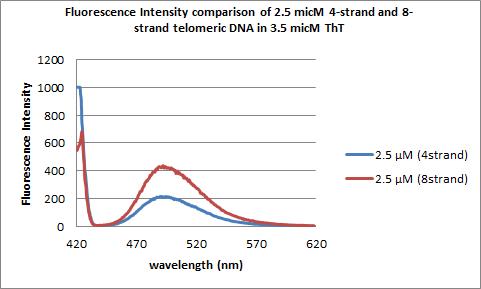 Fluorintcomp2.5micM.png