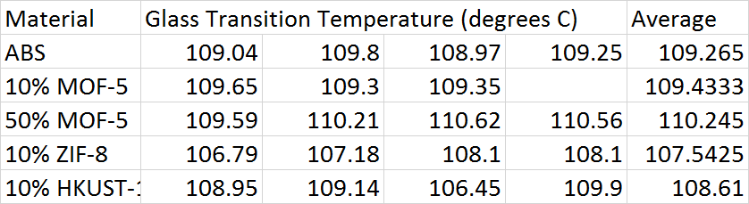 Glass Transition Temperatures.png