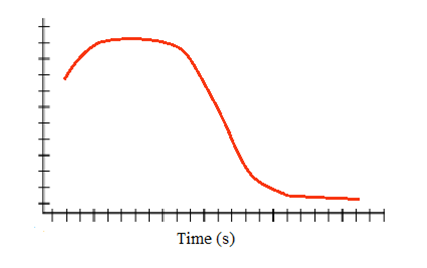File:RFP and time graph.png