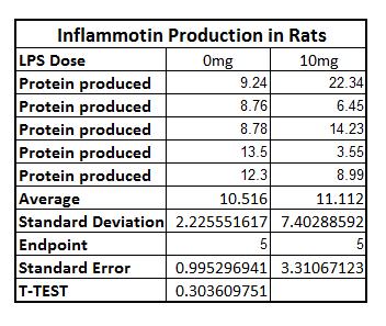 Rat T test.png