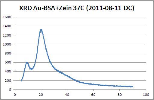 File:XRD Au-BSA + Zein 37C (2011-08-11 DC).JPG