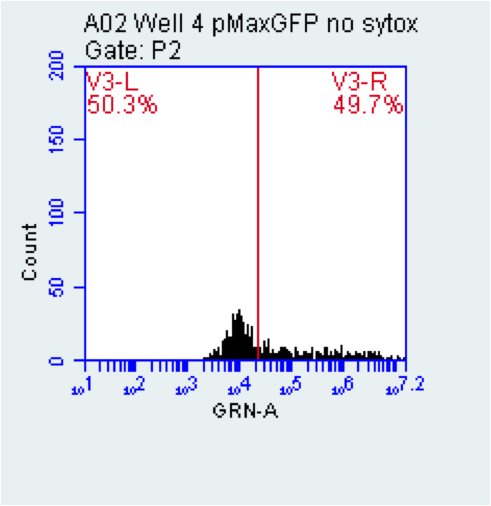 2015-10-21 well 4 pMaxGFP.png