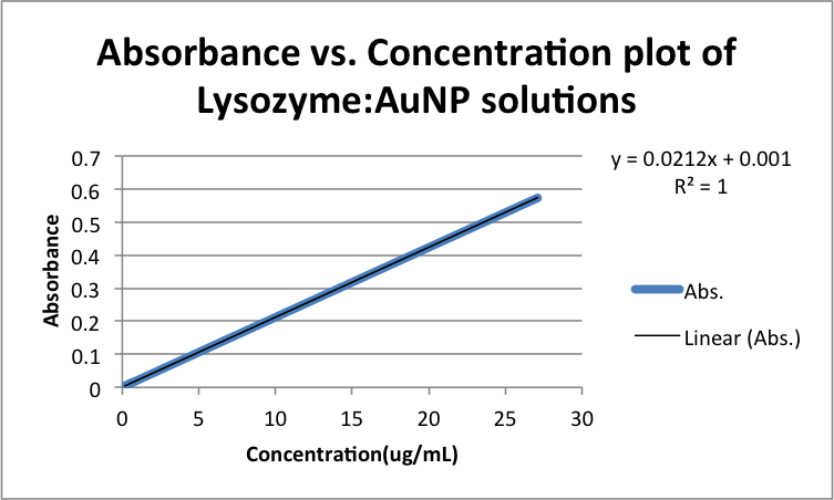 Absorbance vs. Concentration plot of Lysozyme-AuNP solutions zem11192013.png