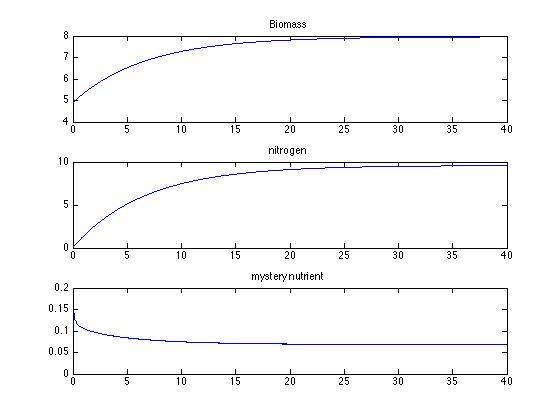 File:Chemostat dynamics 2n plots.jpg