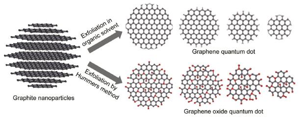 File:Graphene Quantum Dot.png