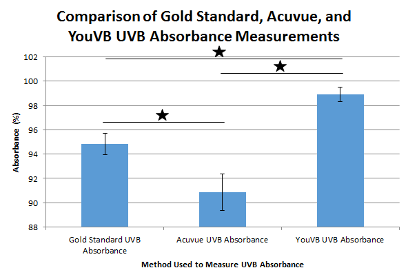 Lab 3B UVB Absorbance Graph.PNG