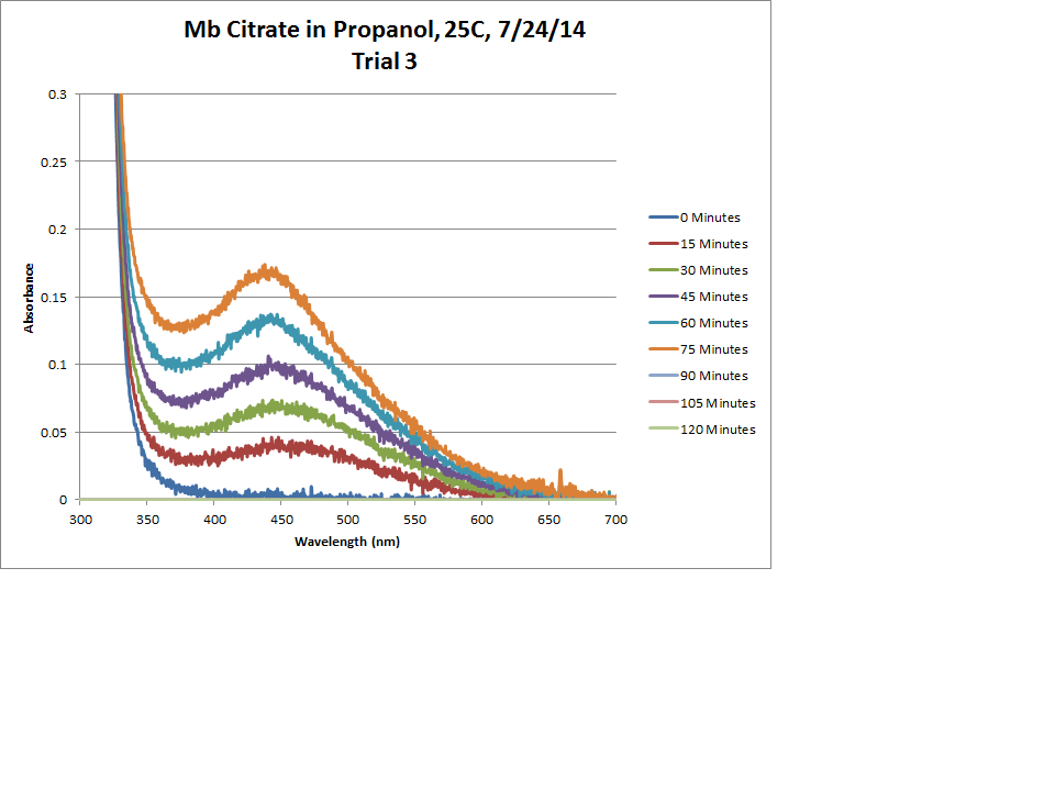 Mb Citrate OPD H2O2 Propanol 25C Trial3 Chart.png