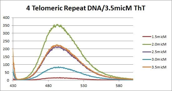 4 repeat DNA flouresence(ThTsubtracted).jpg
