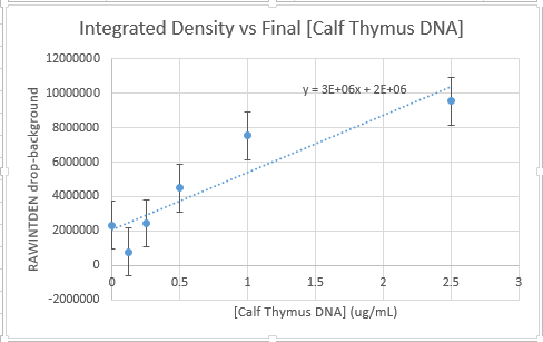 File:Bme100 lab 8 9 7 calibrationcurve.PNG
