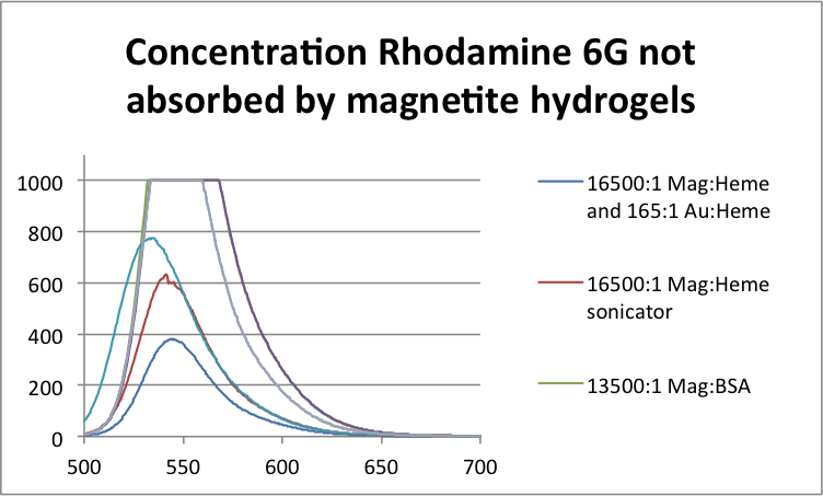 Image:Concentration Rhodamine 6G not absorbed by magnetite hydrogels .png
